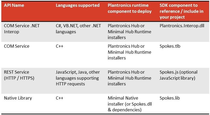 Softphone Integration   API Overview   Plantronics Developer