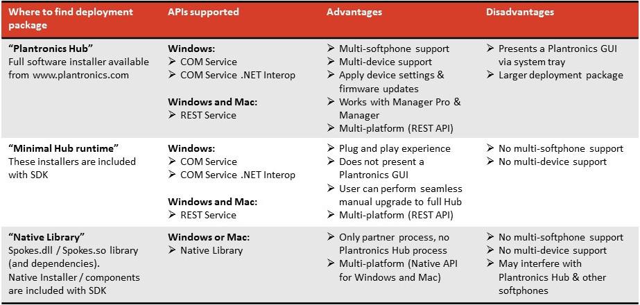 Softphone Integration | API Overview | Plantronics Developer Connection