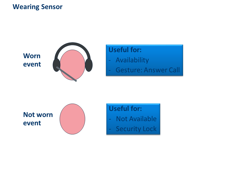 Wearing Sensor