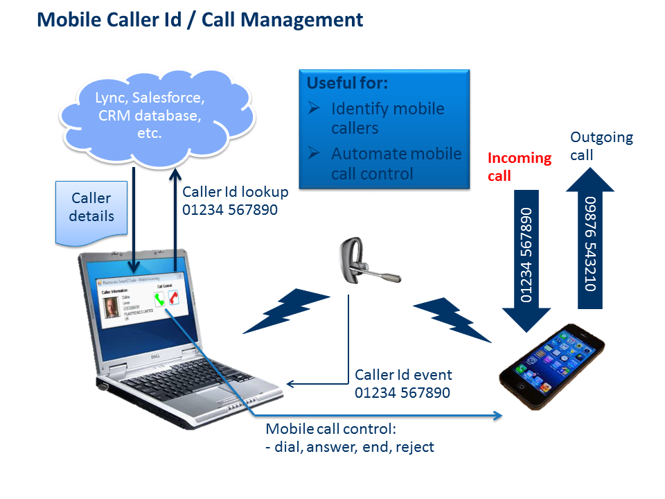 Mobile Caller Id / Call Management