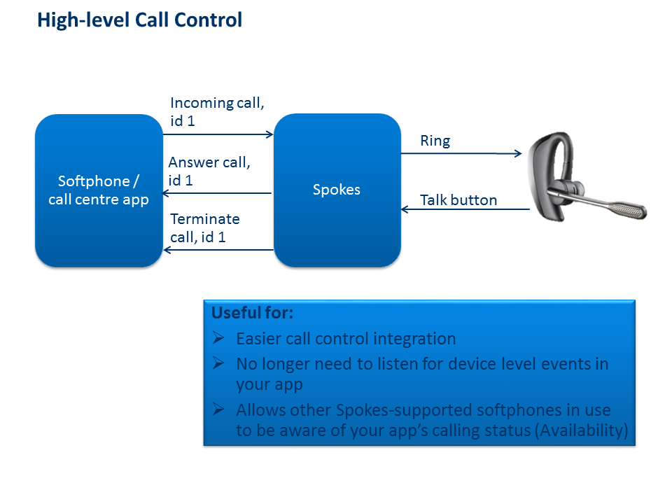 High-level Call Control