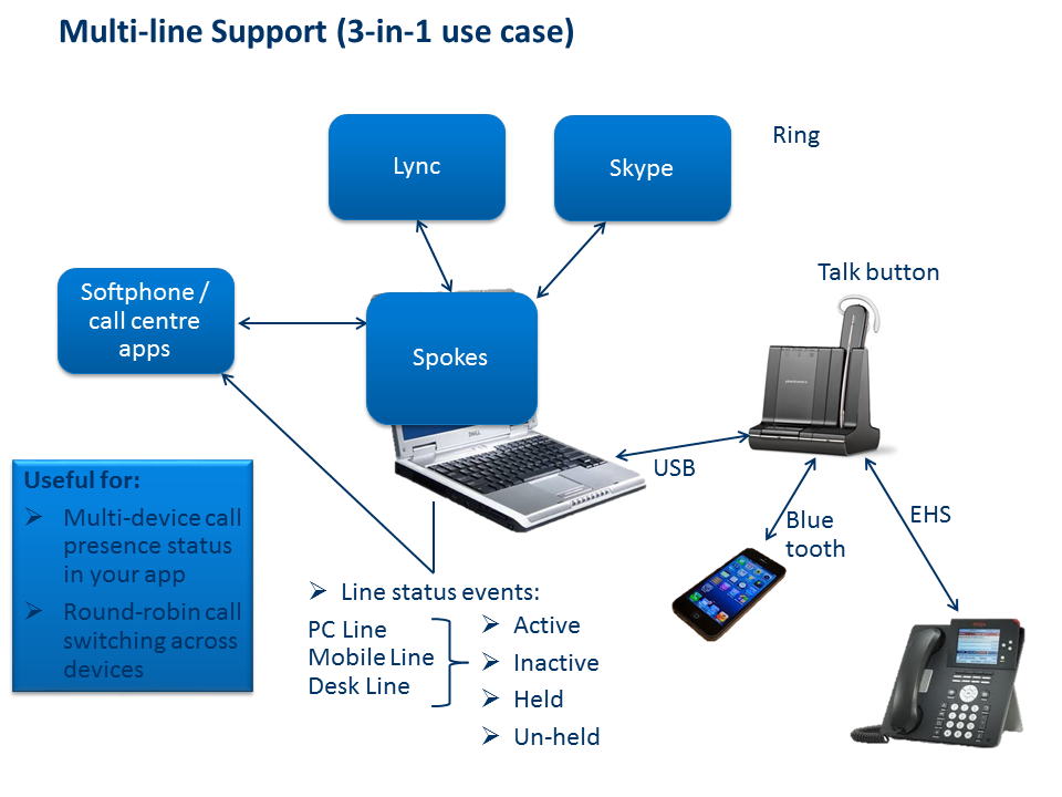 Multi-line Support (3-in-1 use case)
