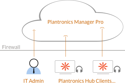 plantronics software diagram