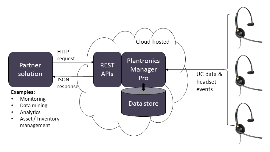 Getting Started With The Rest Api Plantronics Developer Community